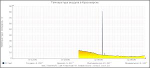 Скачок на графике RRDTools